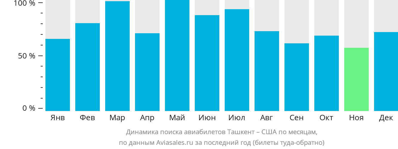 Динамика поиска авиабилетов из Ташкента в США по месяцам