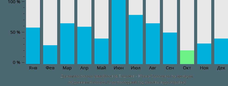 Динамика поиска авиабилетов из Ташкента в Южно-Сахалинск по месяцам