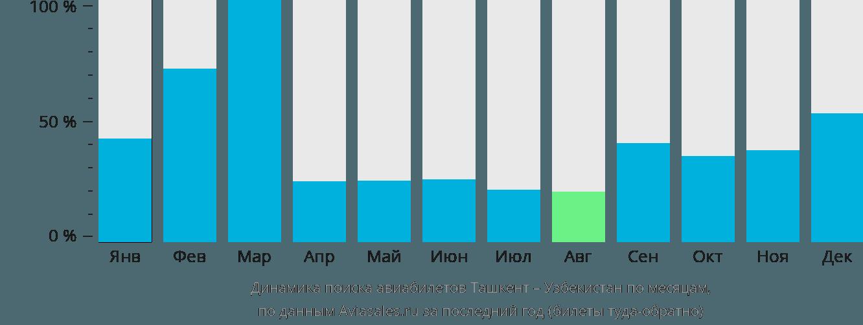 Динамика поиска авиабилетов из Ташкента в Узбекистан по месяцам