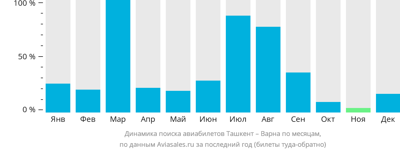 Динамика поиска авиабилетов из Ташкента в Варну по месяцам