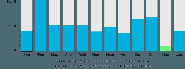 Динамика поиска авиабилетов из Ташкента в Венецию по месяцам