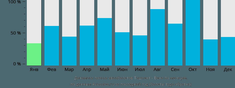 Динамика поиска авиабилетов из Ташкента в Вену по месяцам