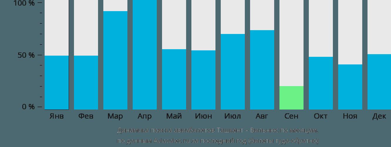 Динамика поиска авиабилетов из Ташкента в Вильнюс по месяцам