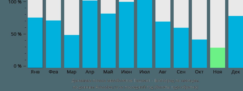 Динамика поиска авиабилетов из Ташкента в Волгоград по месяцам