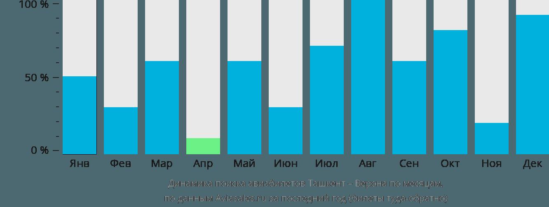 Динамика поиска авиабилетов из Ташкента в Верону по месяцам
