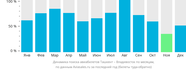 Динамика поиска авиабилетов из Ташкента во Владивосток по месяцам