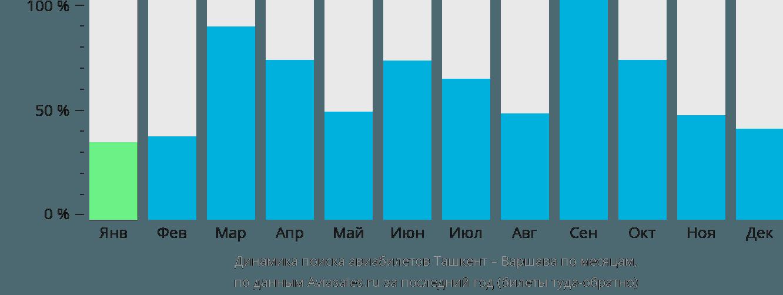 Динамика поиска авиабилетов из Ташкента в Варшаву по месяцам