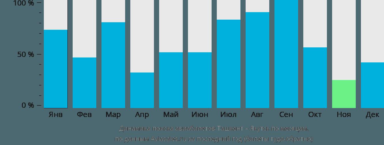 Динамика поиска авиабилетов из Ташкента в Якутск по месяцам