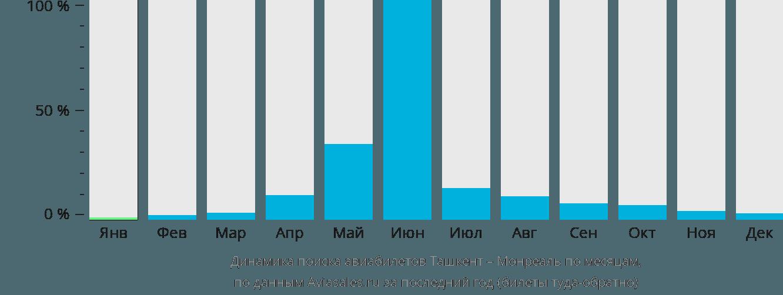 Динамика поиска авиабилетов из Ташкента в Монреаль по месяцам