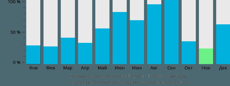 Динамика поиска авиабилетов из Ташкента в Торонто по месяцам