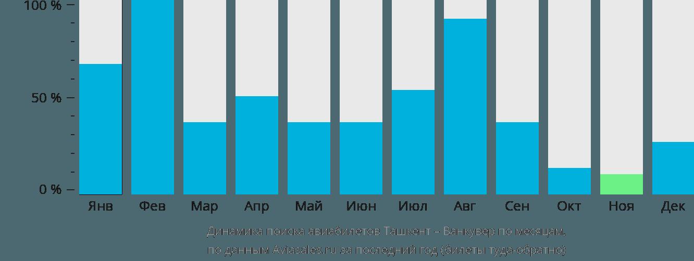Динамика поиска авиабилетов из Ташкента в Ванкувер по месяцам