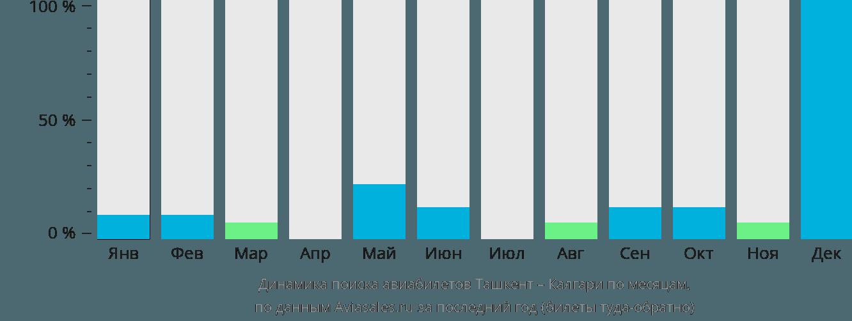 Динамика поиска авиабилетов из Ташкента в Калгари по месяцам