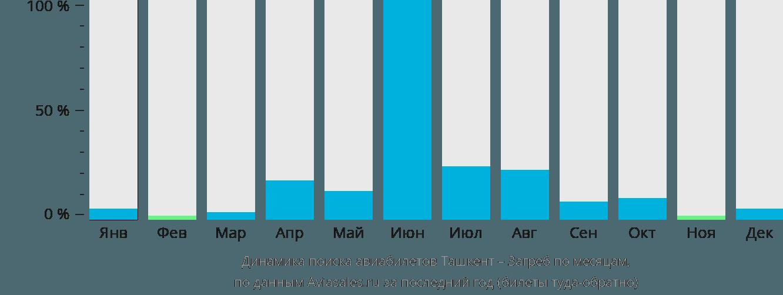 Динамика поиска авиабилетов из Ташкента в Загреб по месяцам