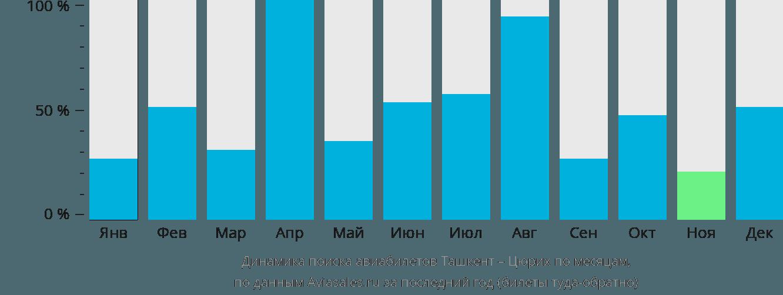 Динамика поиска авиабилетов из Ташкента в Цюрих по месяцам