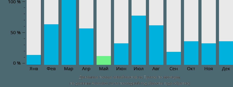 Динамика поиска авиабилетов из Туихоа по месяцам