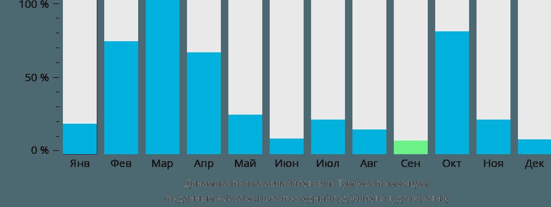 Динамика поиска авиабилетов из Тумбеса по месяцам