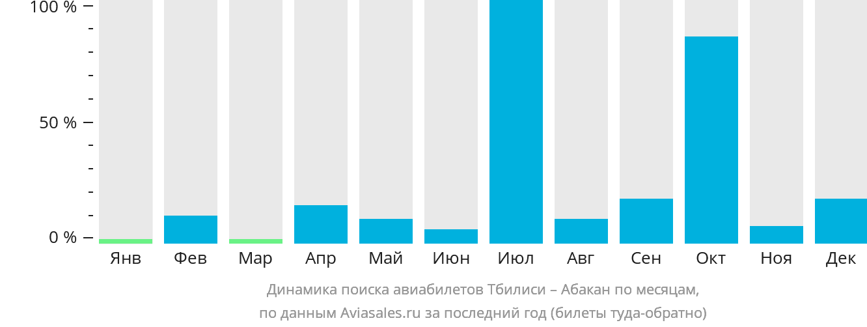 Динамика поиска авиабилетов из Тбилиси в Абакан по месяцам