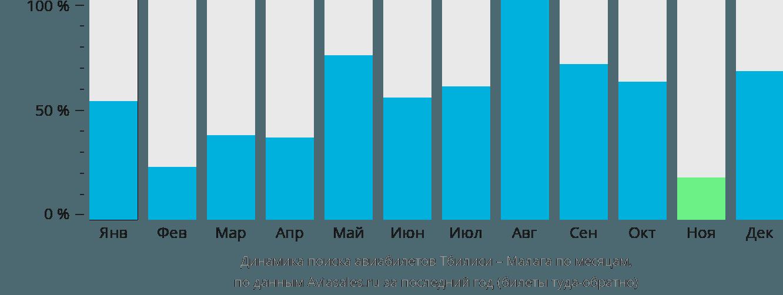 Динамика поиска авиабилетов из Тбилиси в Малагу по месяцам