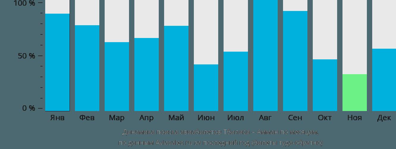 Динамика поиска авиабилетов из Тбилиси в Амман по месяцам