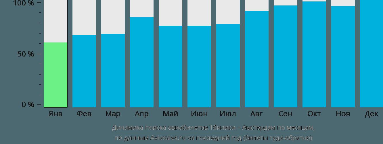 Динамика поиска авиабилетов из Тбилиси в Амстердам по месяцам