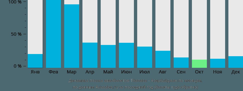 Динамика поиска авиабилетов из Тбилиси в Азербайджан по месяцам