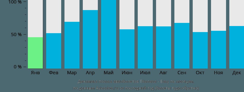 Динамика поиска авиабилетов из Тбилиси в Баку по месяцам