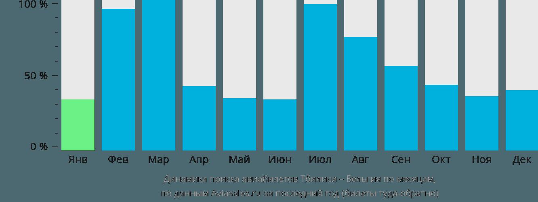 Динамика поиска авиабилетов из Тбилиси в Бельгию по месяцам