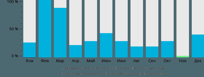 Динамика поиска авиабилетов из Тбилиси в Берген по месяцам
