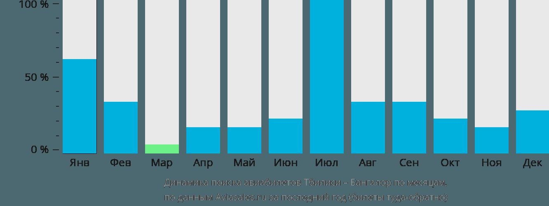 Динамика поиска авиабилетов из Тбилиси в Бангалор по месяцам