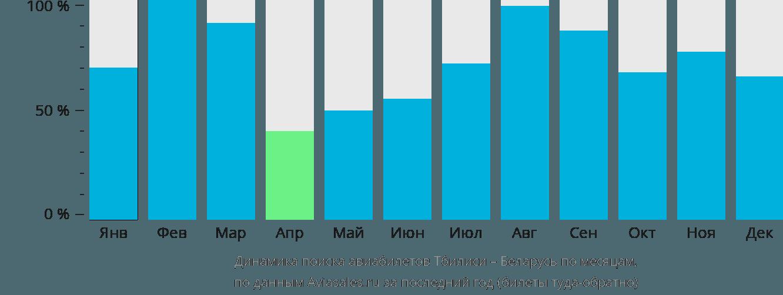 Динамика поиска авиабилетов из Тбилиси в Беларусь по месяцам