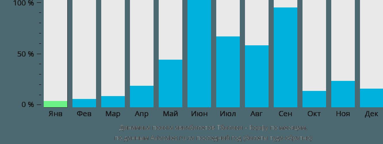 Динамика поиска авиабилетов из Тбилиси на Корфу по месяцам