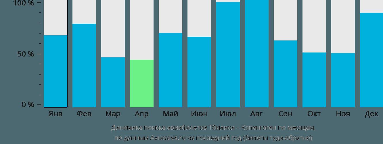 Динамика поиска авиабилетов из Тбилиси в Копенгаген по месяцам