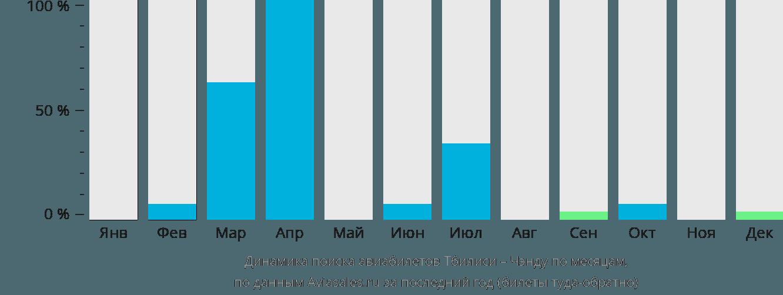 Динамика поиска авиабилетов из Тбилиси в Чэнду по месяцам