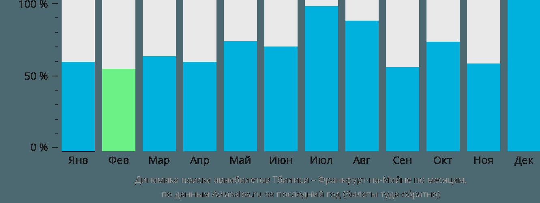 Динамика поиска авиабилетов из Тбилиси во Франкфурт-на-Майне по месяцам