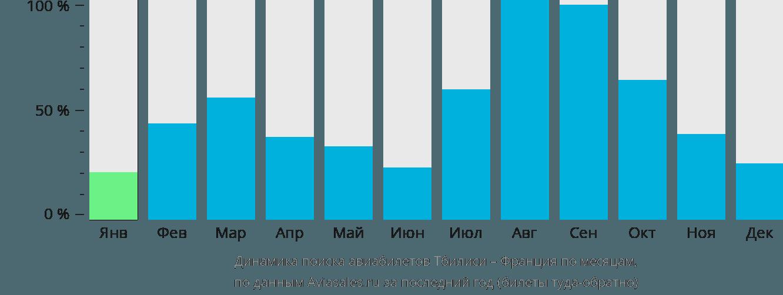 Динамика поиска авиабилетов из Тбилиси во Францию по месяцам