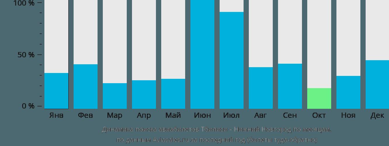 Динамика поиска авиабилетов из Тбилиси в Нижний Новгород по месяцам