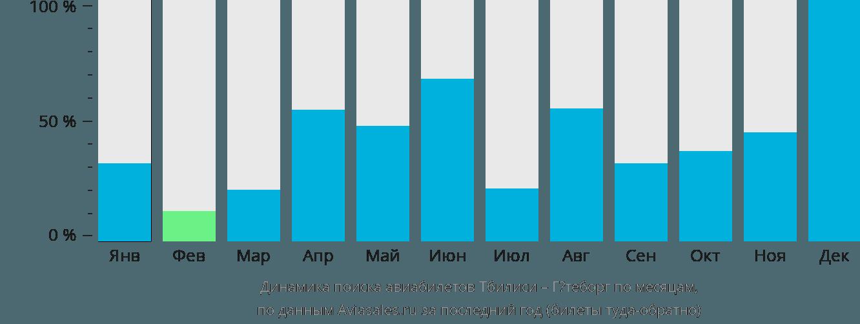 Динамика поиска авиабилетов из Тбилиси в Гётеборг по месяцам