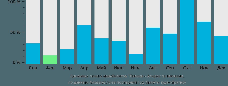 Динамика поиска авиабилетов из Тбилиси в Атырау по месяцам