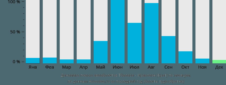 Динамика поиска авиабилетов из Тбилиси в Ираклион (Крит) по месяцам
