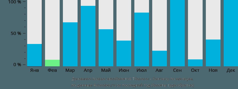 Динамика поиска авиабилетов из Тбилиси в Ханчжоу по месяцам