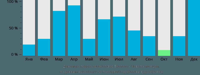 Динамика поиска авиабилетов из Тбилиси в Читу по месяцам