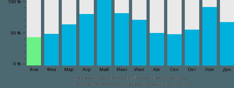 Динамика поиска авиабилетов из Тбилиси в Киев по месяцам