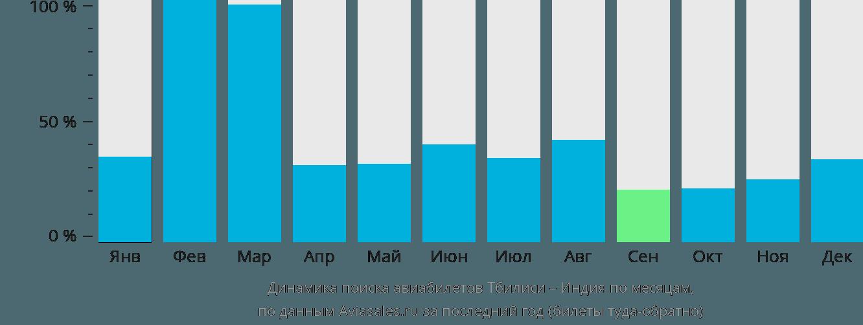 Динамика поиска авиабилетов из Тбилиси в Индию по месяцам