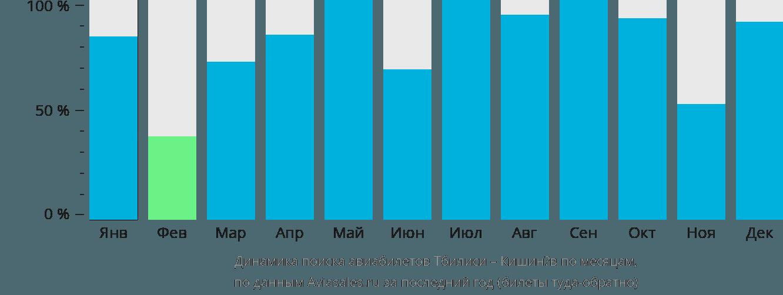 Динамика поиска авиабилетов из Тбилиси в Кишинёв по месяцам