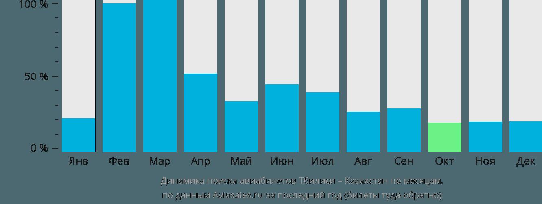 Динамика поиска авиабилетов из Тбилиси в Казахстан по месяцам