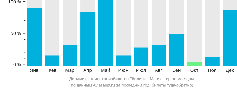 Динамика поиска авиабилетов из Тбилиси в Манчестер по месяцам