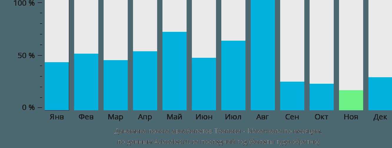 Динамика поиска авиабилетов из Тбилиси в Махачкалу по месяцам