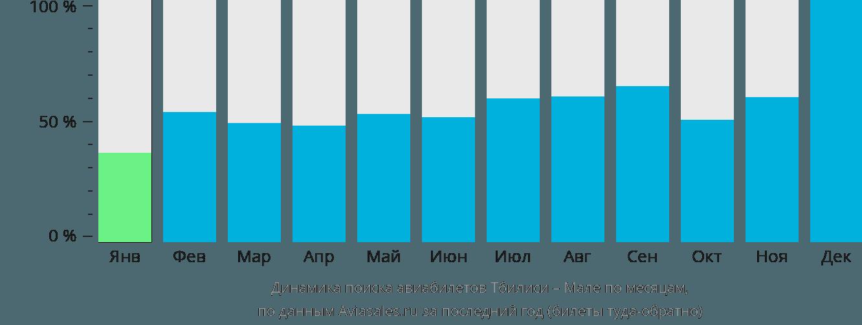 Динамика поиска авиабилетов из Тбилиси в Мале по месяцам