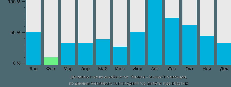 Динамика поиска авиабилетов из Тбилиси в Мальмё по месяцам