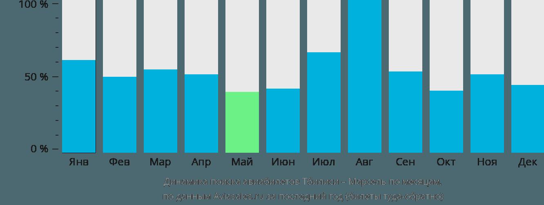 Динамика поиска авиабилетов из Тбилиси в Марсель по месяцам